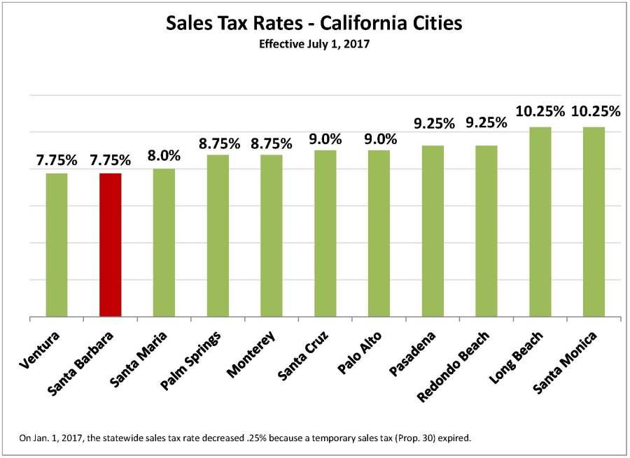 Sales Tax Chart 7-1-17